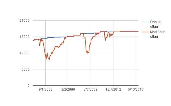 Blåa linjen representerar uttag motsvarande 20 000 kr/mån i dagens penningvärde. Röd linje är max 6% uttagskvot.