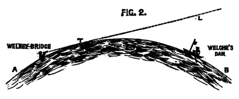 Robotham's curvature image