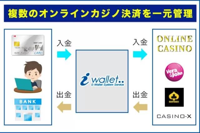 アイウォレット(iWallet)の入金方法・出金方法