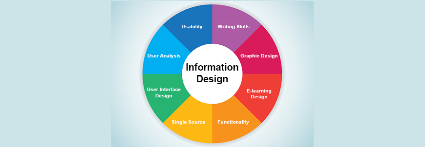 What Is Information Design Online Learning Com