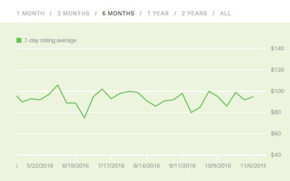 Gallup 6 month average; impact of consumer spending and adwords performance