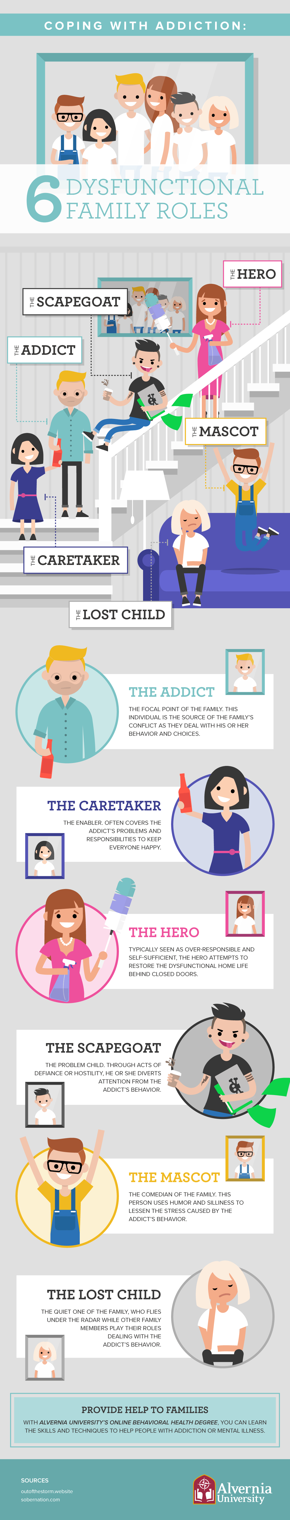 Coping With Addiction 6 Dysfunctional Family Roles