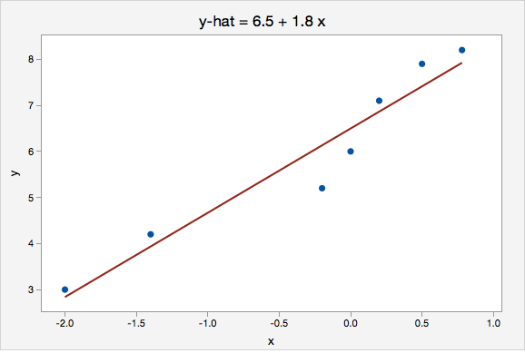 12 3 Simple Linear Regression