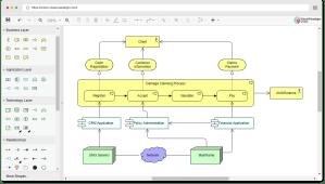 Free Online ArchiMate Diagram Tool