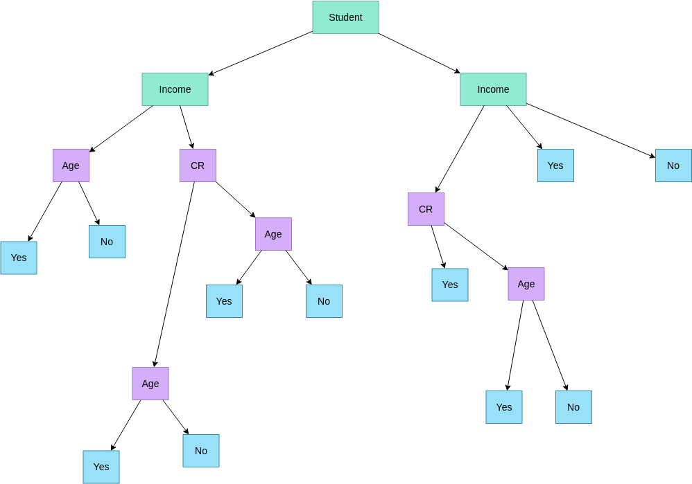 decision trees sample