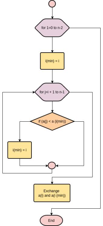 Image result for selection sort flowchart in python