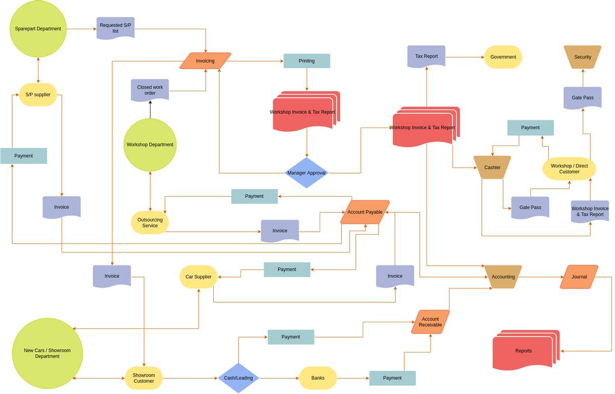 Finance Accounting Flowchart Flowchart Example