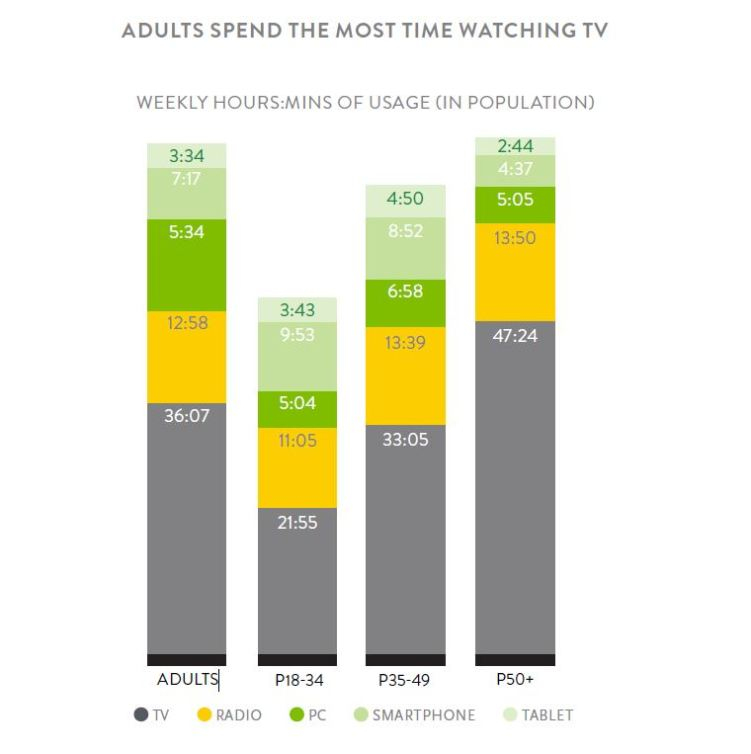 Nielsen's New Audience Report Proves TV is Still King