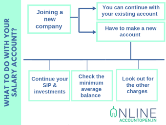 What to do with your salary account_