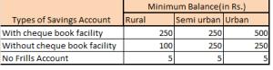 andhra_bank_savings_account_minimum_balance