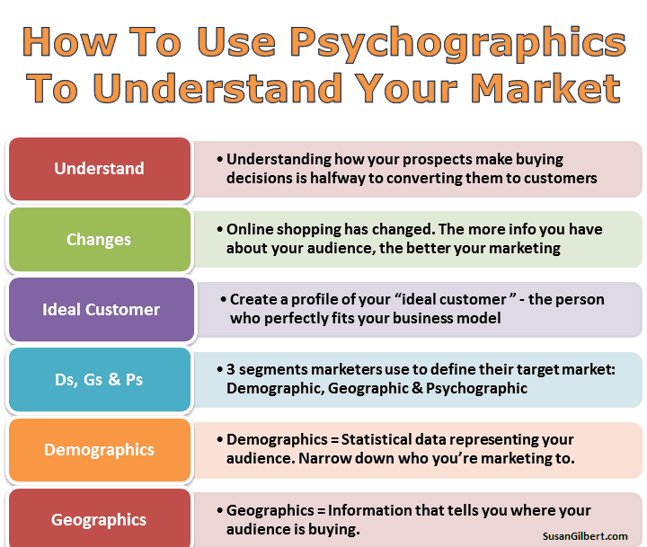 Different_Ways_to_Use_Psychographic_Data_in_Online_Marketing