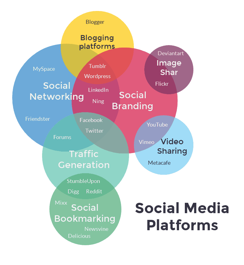socia media platforms