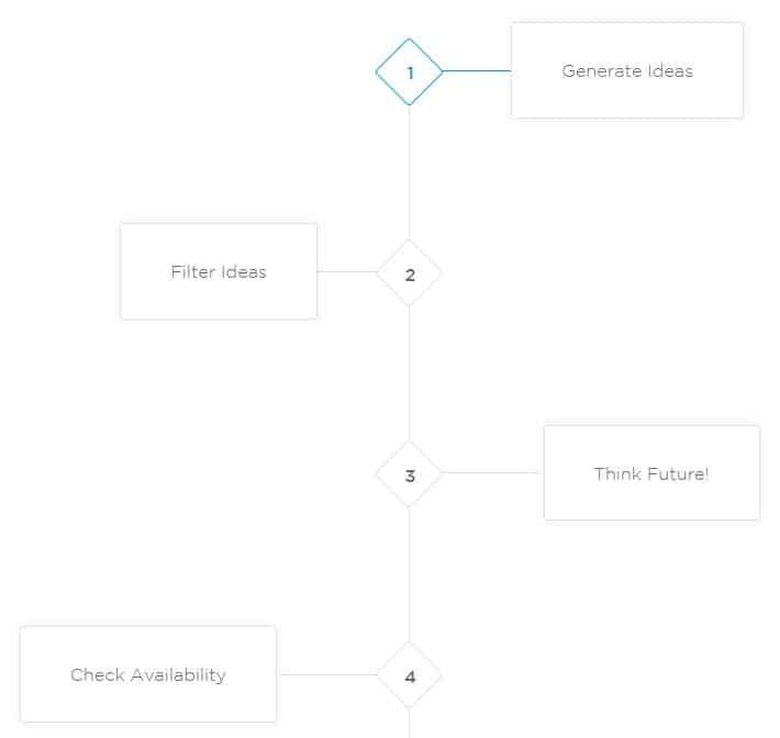 generate brand name ideas_
