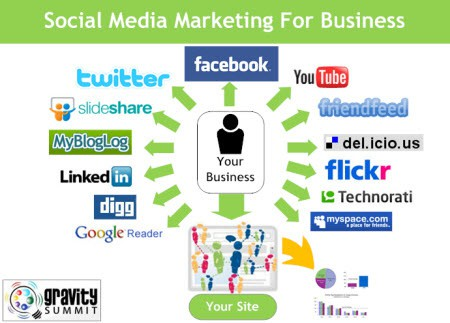 marketing en redes sociales para empresas