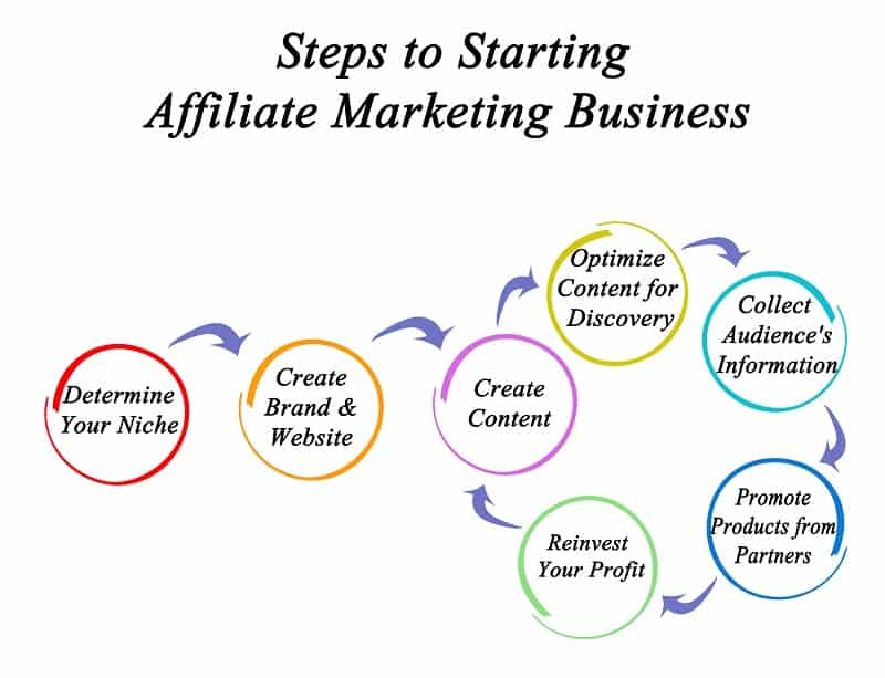 steps to starting an affiliate marketing business