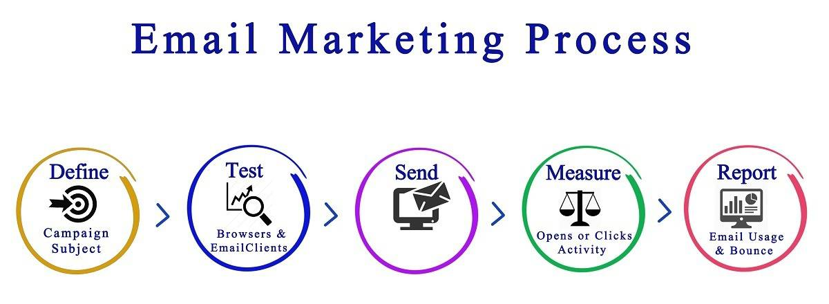 processus de marketing par e-mail