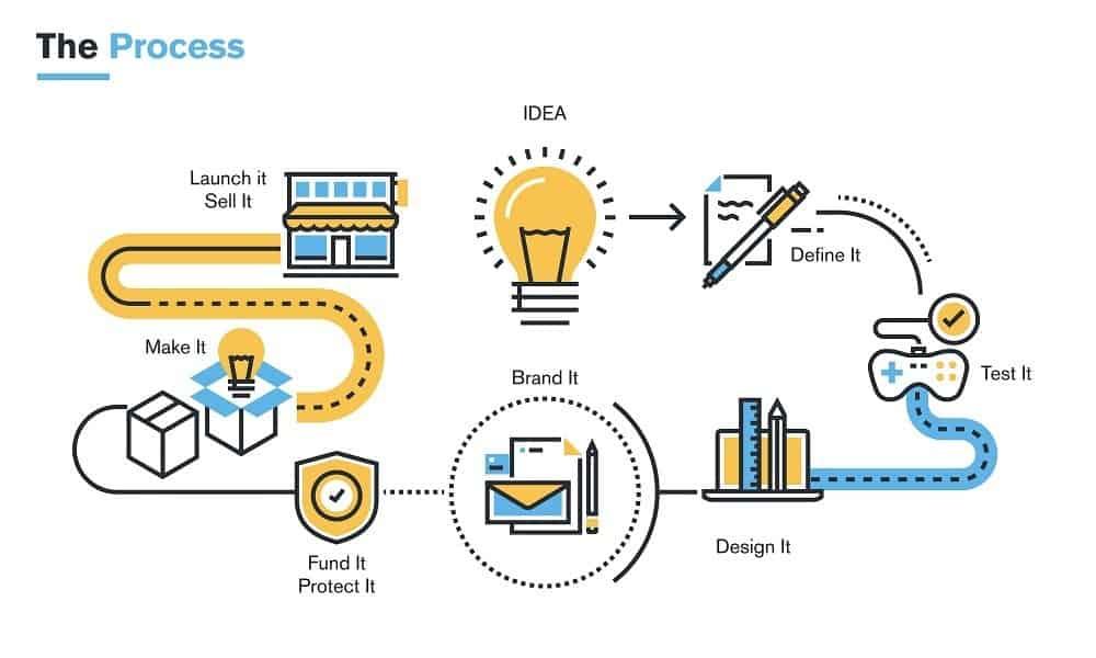 product development process