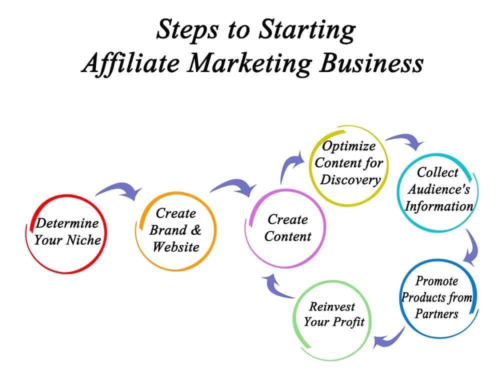 pasos para iniciar un negocio de marketing de afiliados