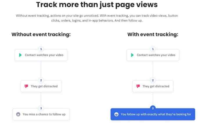 ActiveCampaign site tracking tool