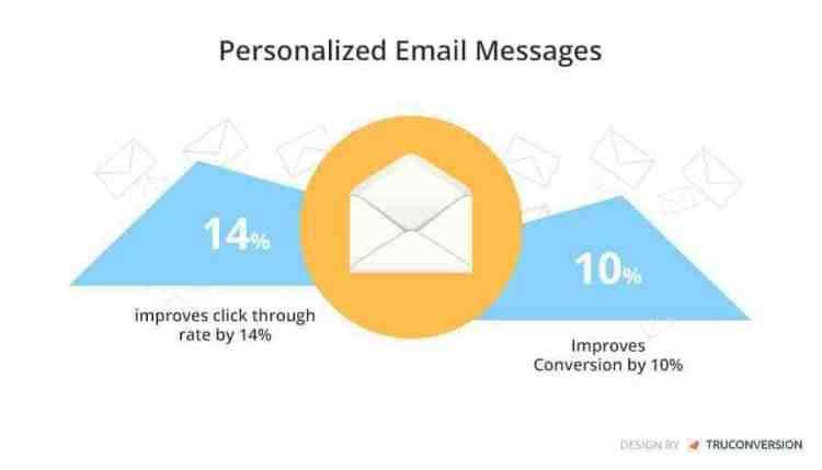 personalized-email-messages