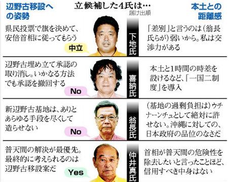 Yahoo_ニュース_-_(時時刻刻)本土と対決か、協調か 沖縄知事選(朝日新聞デジタル)