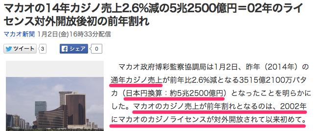 Yahoo_ニュース_-_マカオの14年カジノ売上2_6_減の5兆2500億円=02年のライセンス対外開放後初の前年割れ_(マカオ新聞)