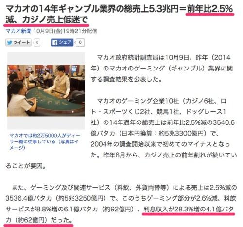 マカオの14年ギャンブル業界の総売上5_3兆円=前年比2_5_減、カジノ売上低迷で_(マカオ新聞)_-_Yahoo_ニュース