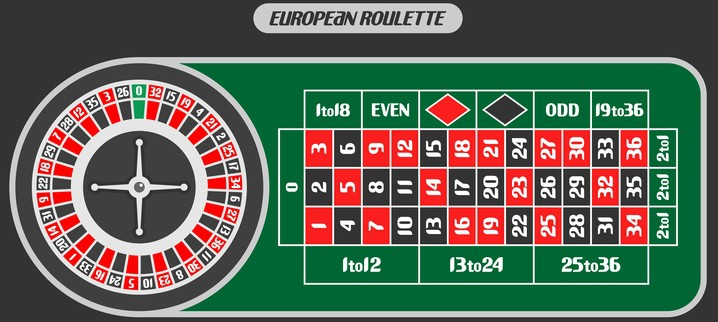 Easy Ultimate Beginners Guide to Roulette