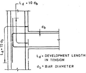 Development length and Lap length
