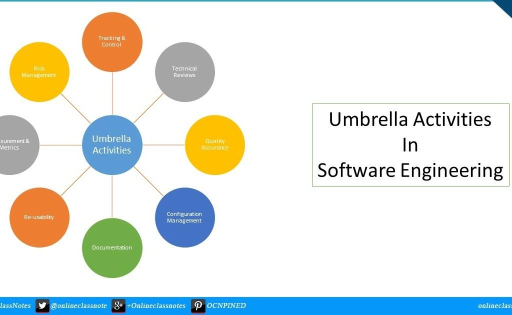 umbrella-activities-in-software-engineering-onlineclassnotes.com
