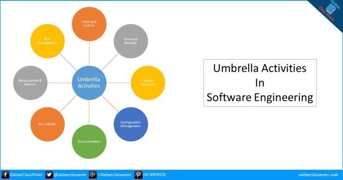 Umbrella Activities in Software Engineering