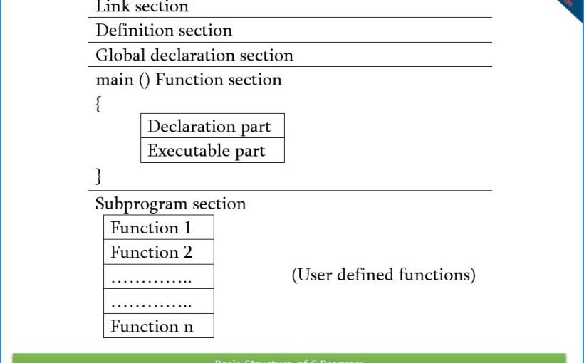 basic-structure-of-c-program-onlineclassnotes.com