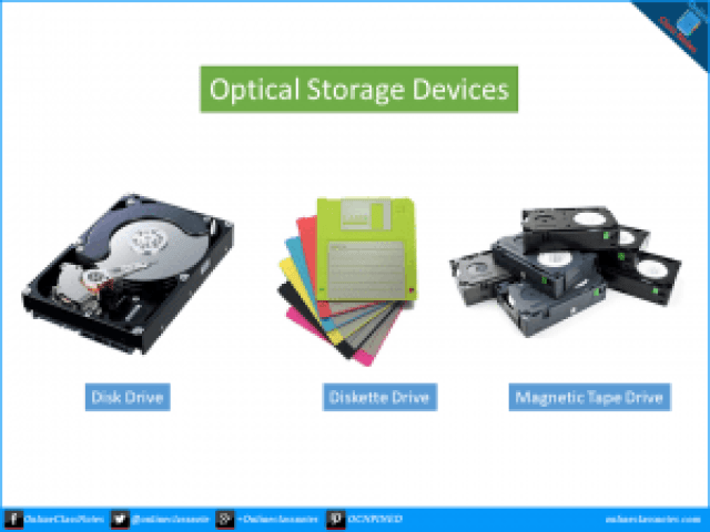 Write short notes on Magnetic Storage Devices