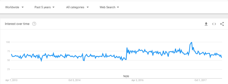 web development trend