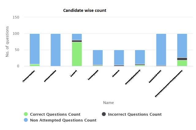 Candidate wise question performance analysis during online exam