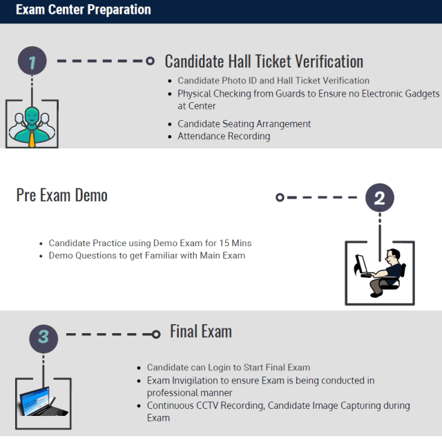 Exam Center preparation