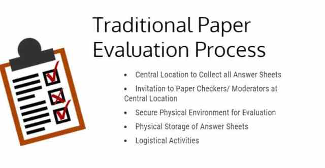 Limitations of Traditional Paper Evaluation process
