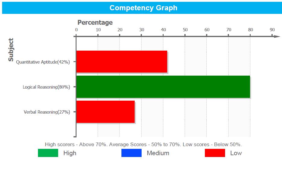 Competancy-Graph