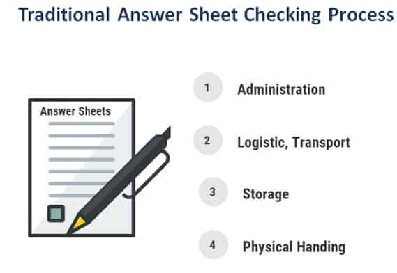 Traditional Answer Sheet Checking Process