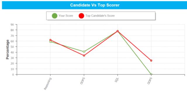 Online exam score comparison