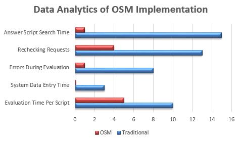 Data Analytics of OSM implementation