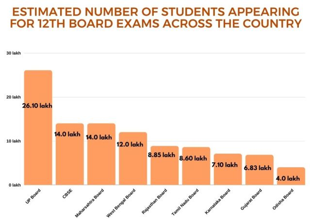 estimated number of students appearing for 12th board exams across the country