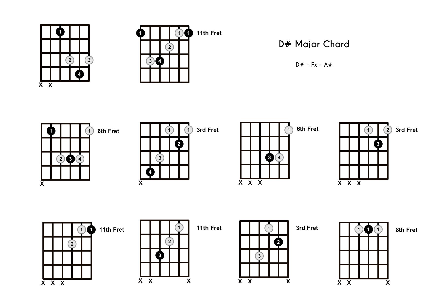 D Chord On The Guitar D Sharp Major