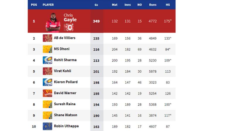 IPL  Me Sasbe Jyada Six List
