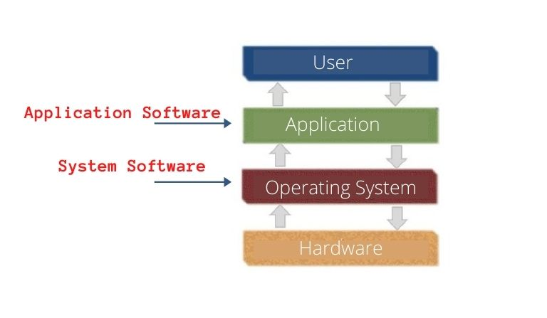 सॉफ्टवेयर के प्रकार? | Software Kitne Prakar Ke Hote Hain?