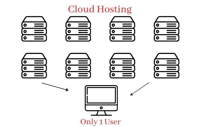 What is Cloud Hosting in Hindi