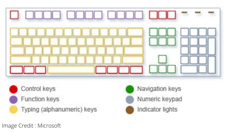 Types of Keys in Hindi