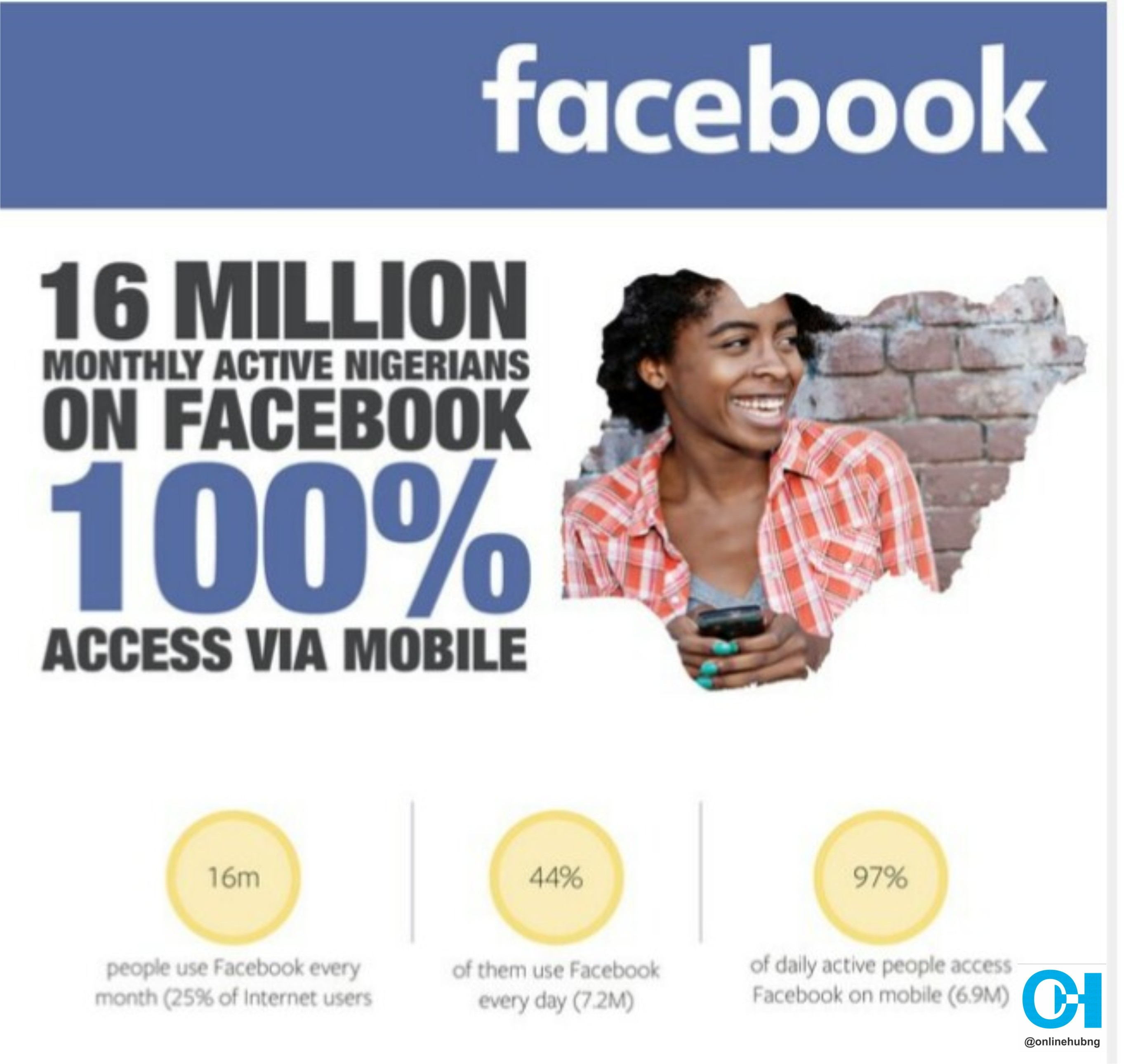 Facts Why Your Business Needs Facebook to Grow in 2017