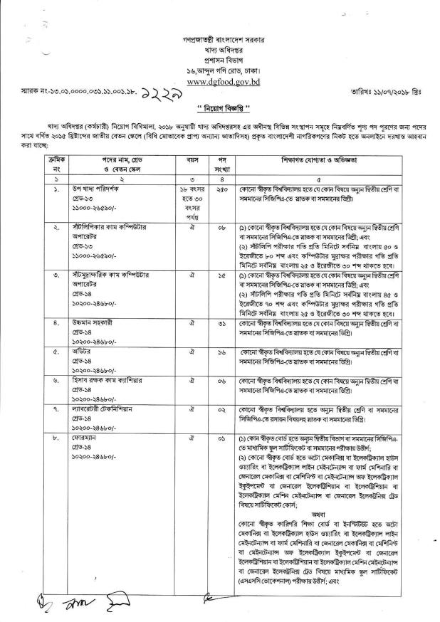 Ministry of Food job Circular 2018
