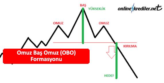 omuz bas omuz obo formasyonu